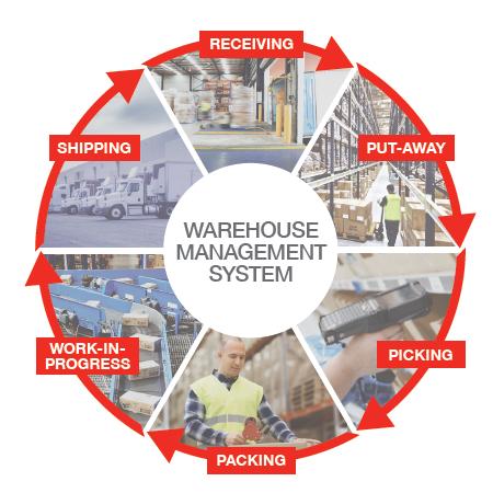 Rds Lt Warehouse Management System Wms Dexion